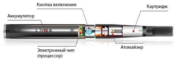Конструкия электронной сигареты