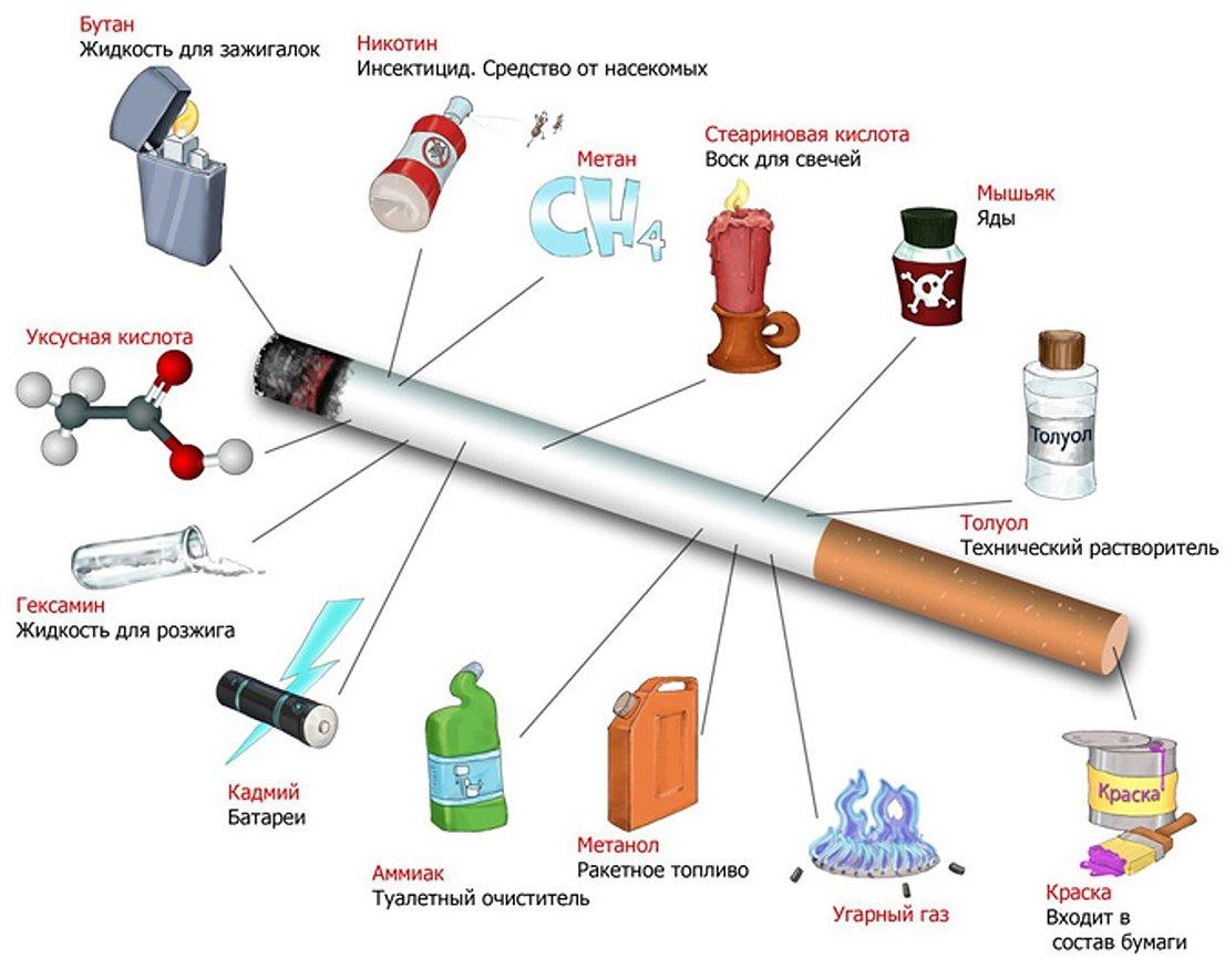вред обычной сигареты